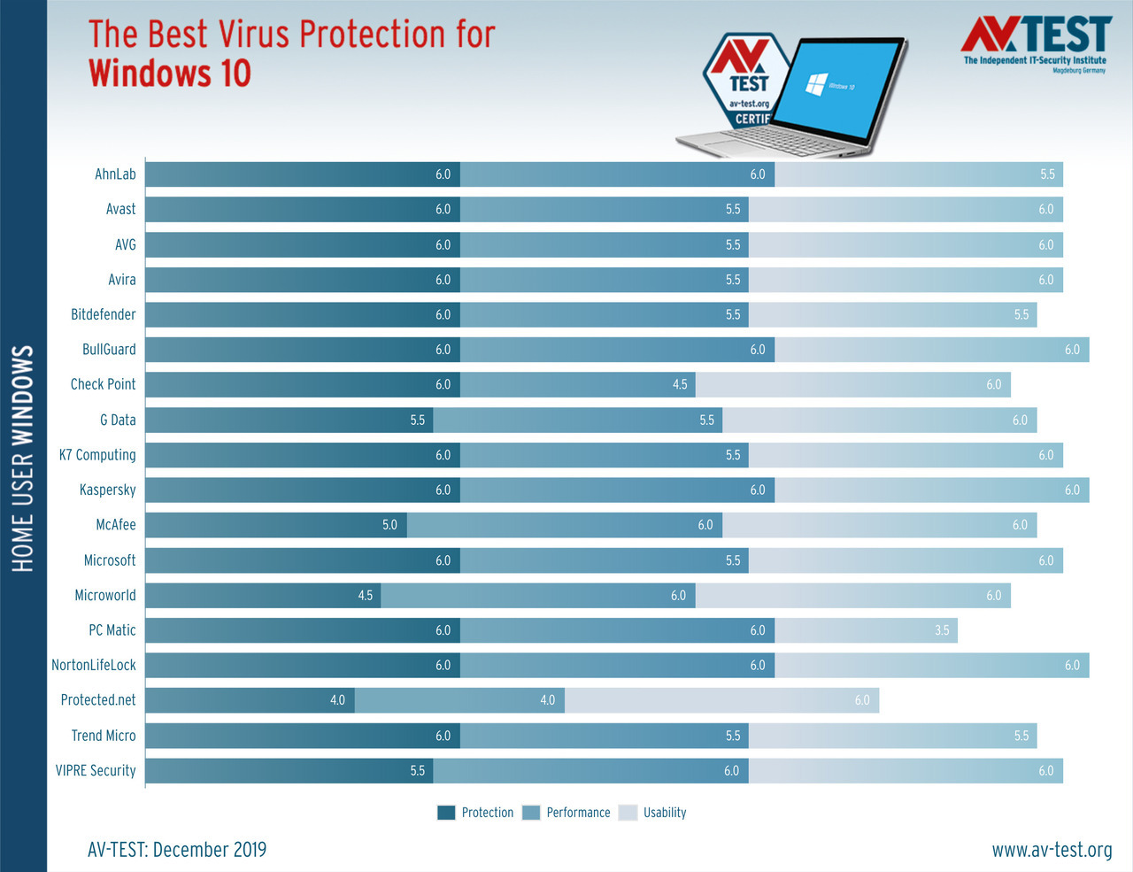 The best windows 10 antivirus for home users 528991 2